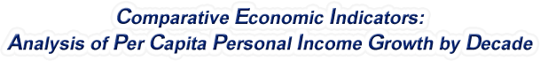 Oklahoma - Analysis of Per Capita Personal Income Growth by Decade, 1970-2015