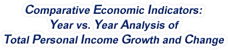 Oklahoma - Year vs. Year Analysis of Total Personal Income Growth and Change, 1969-2016